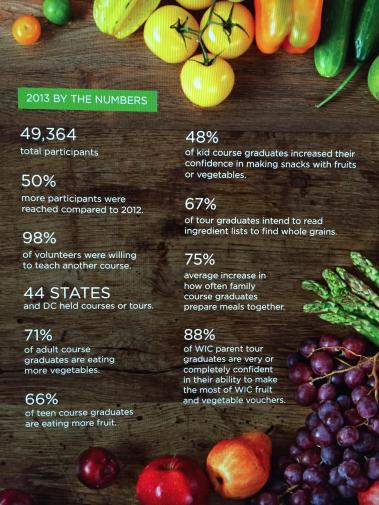 Cooking Matters Statistics